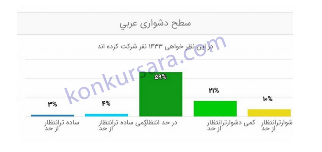 سطح دشواری عربی